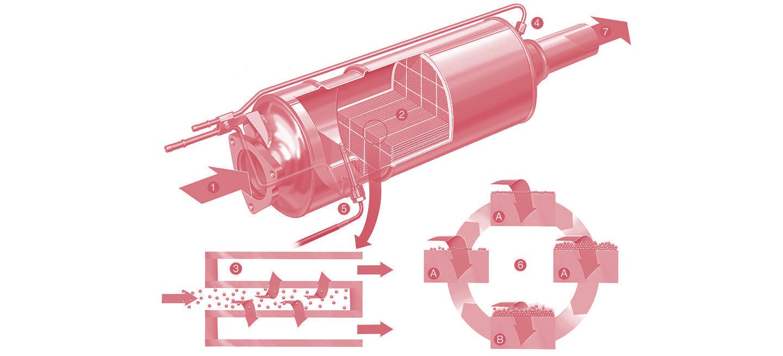 filtro-de-particulas-diesel-servicios ecubros chiptuners
