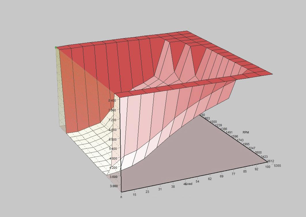 grafica valvula egr-seat leon